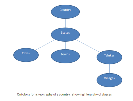 geography_ontology